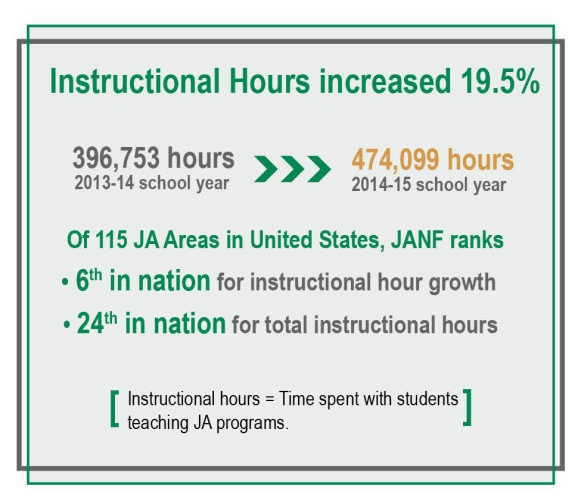 Instructional hours increased