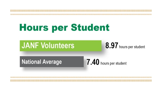 Student reach newsletter hours per student