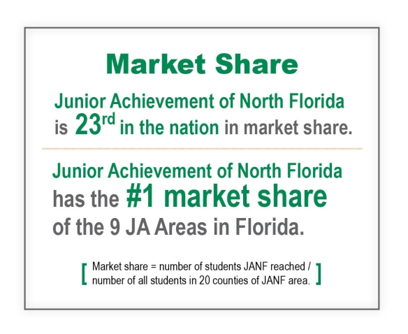 Student reach newsletter market share