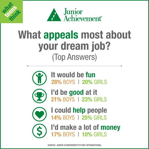 appeals about dream job