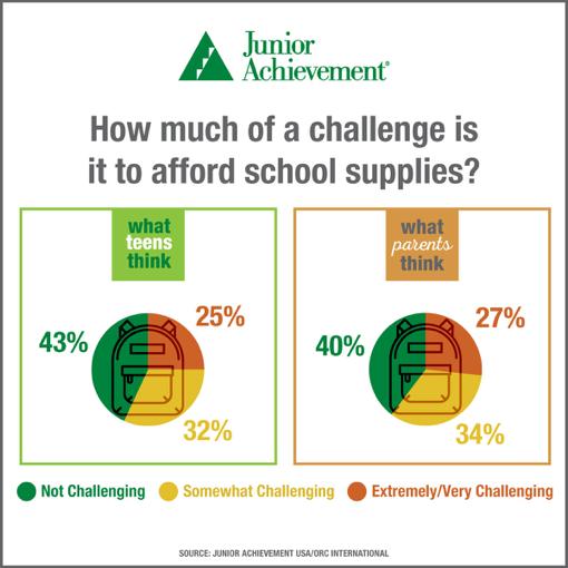 afford school supplies